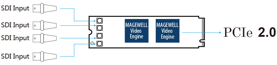 Magewell Eco Capture Quad SDI M.2 Interface