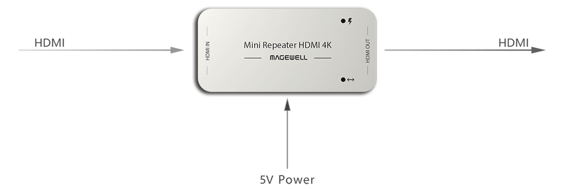 Magewell Mini Repeater HDMI 4K Interface