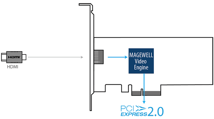 Magewell Pro Capture HDMI 4K Plus