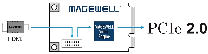 Magewell Pro Capture Mini HDMI
