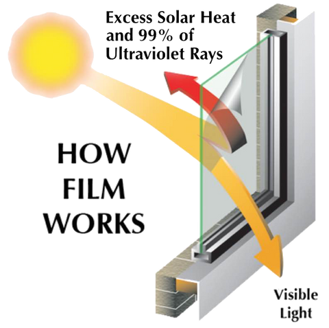 How residential window tint works for your home. Residential window tinting filters out heat from your home while allowing light to enter.