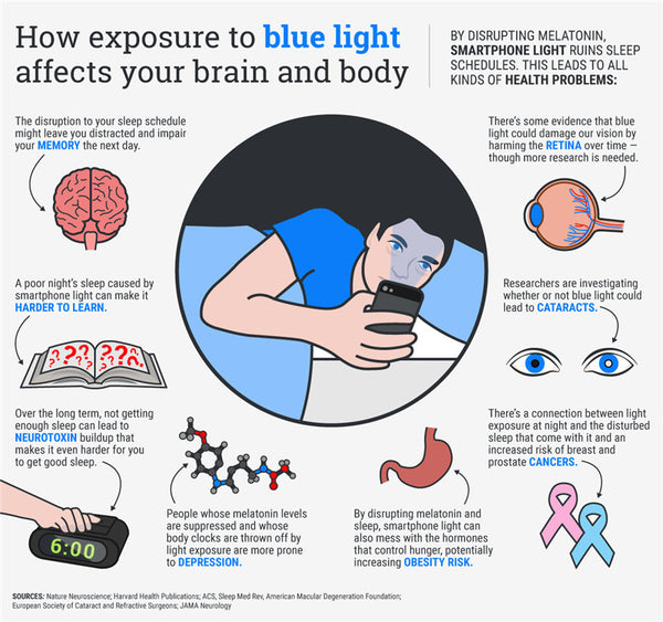 How blue light affects your brain and body