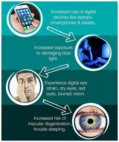 Effects of Harmful Blue Light To The Eyes