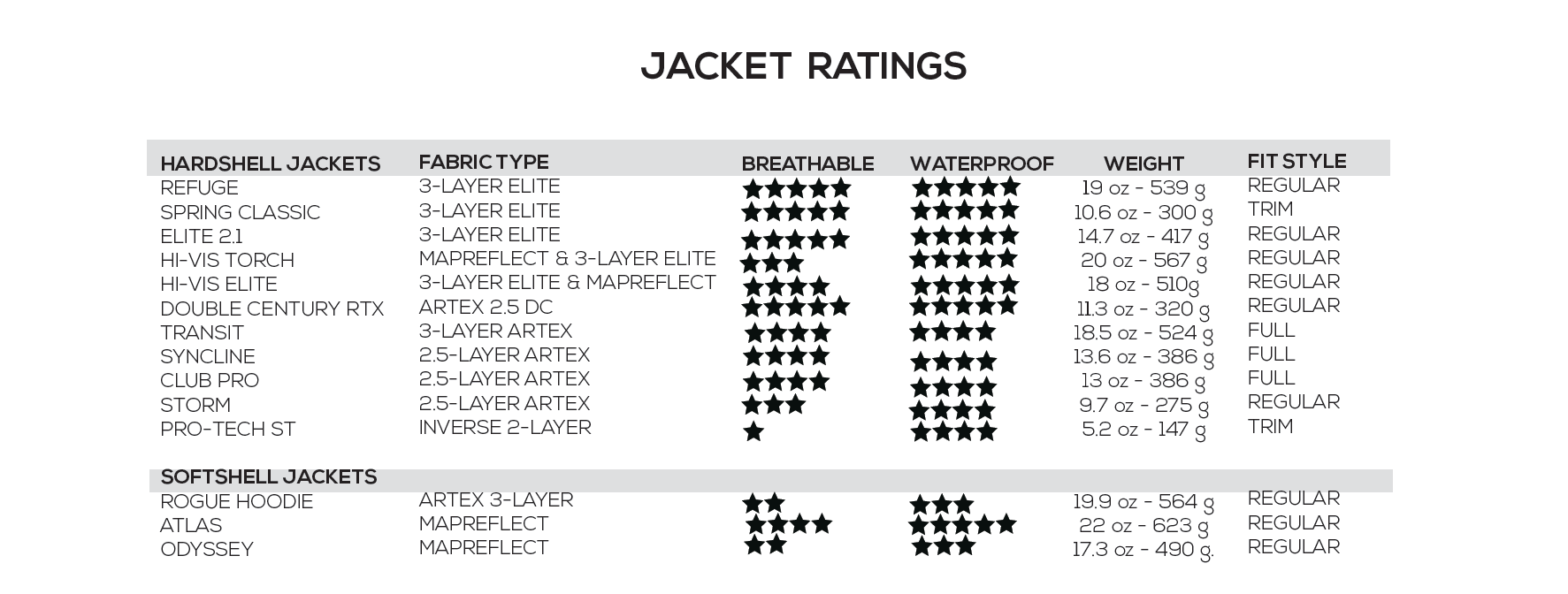 Rain Jacket waterproof breathable ratings chart showers pass