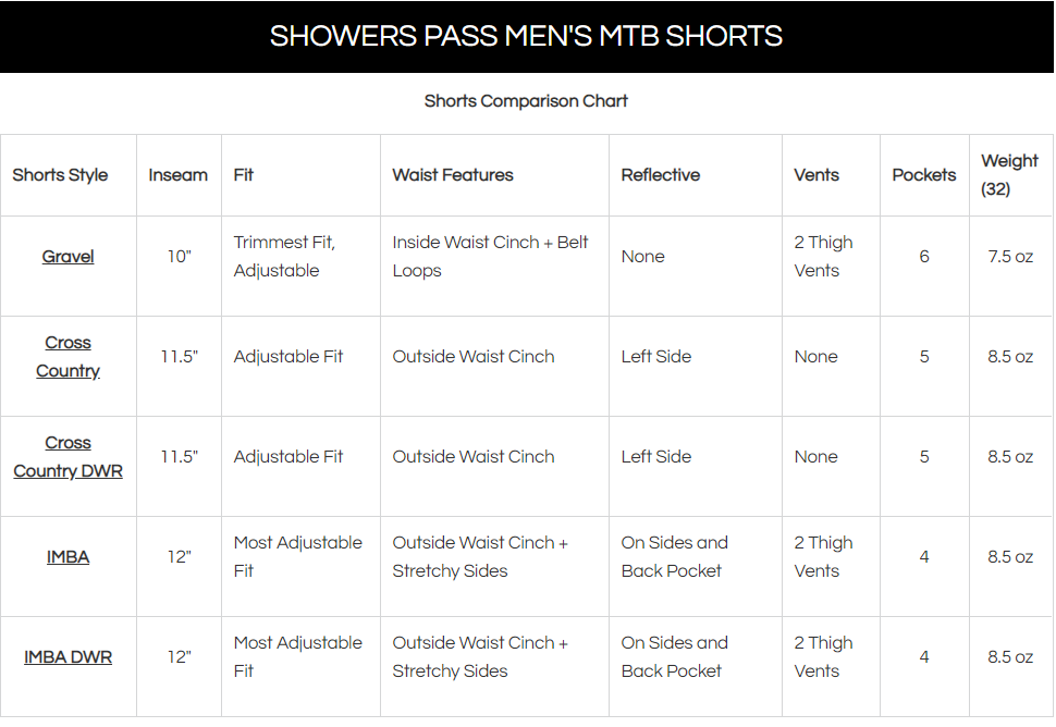 showers-pass-shorts-comparison-chart