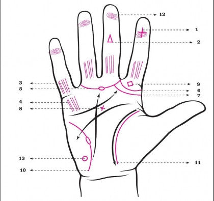 Do You Have Any Of These Psychic Markings On Your Hands? 2