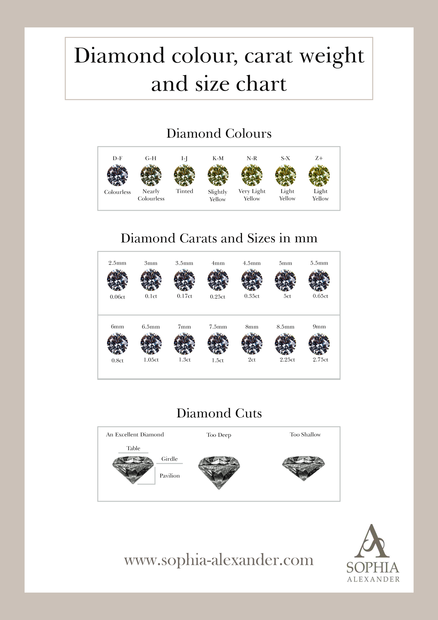 Diamond Carat Weight, Size and Cut Chart.  The 4C's
