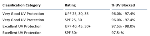 UVF Protection Rating