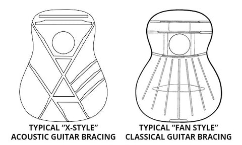 Example diagrams of typical X-Style Acoustic Guitar Bracing (L) and typical Fan Style Classical Guitar Bracing (R)