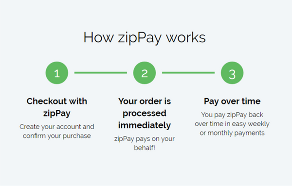 Image result for zip pay how it works
