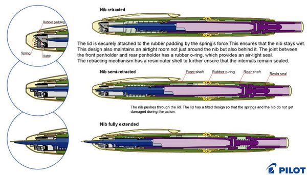 pilot vanishing point fountain pen mechanism diagram cross section
