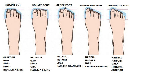 Foot Type Diagram
