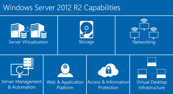 Windows Server 2012 Capabilities