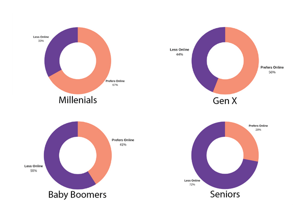 eCommerce Preferences by Generation