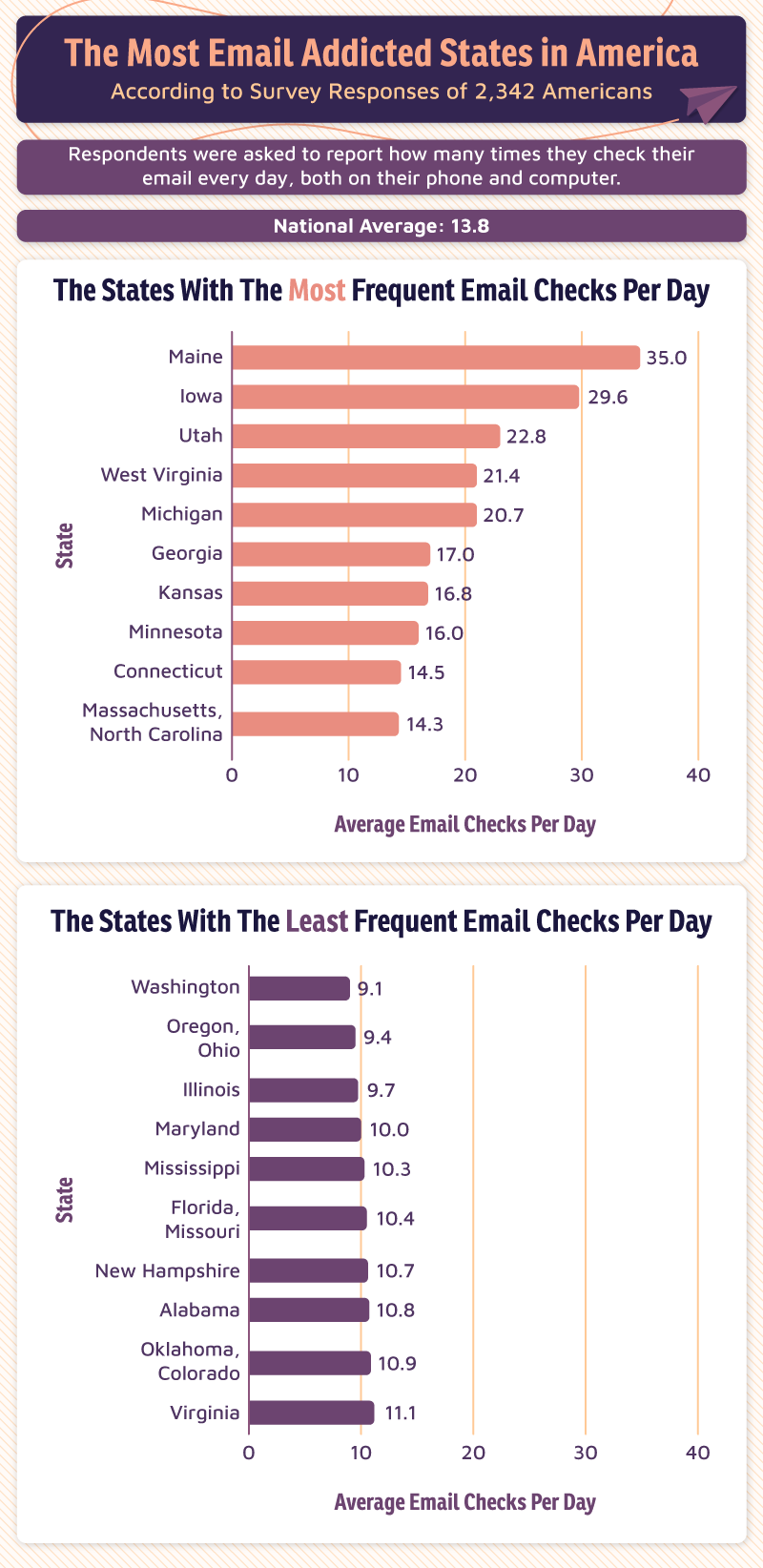charts displaying states that check emails the most and least
