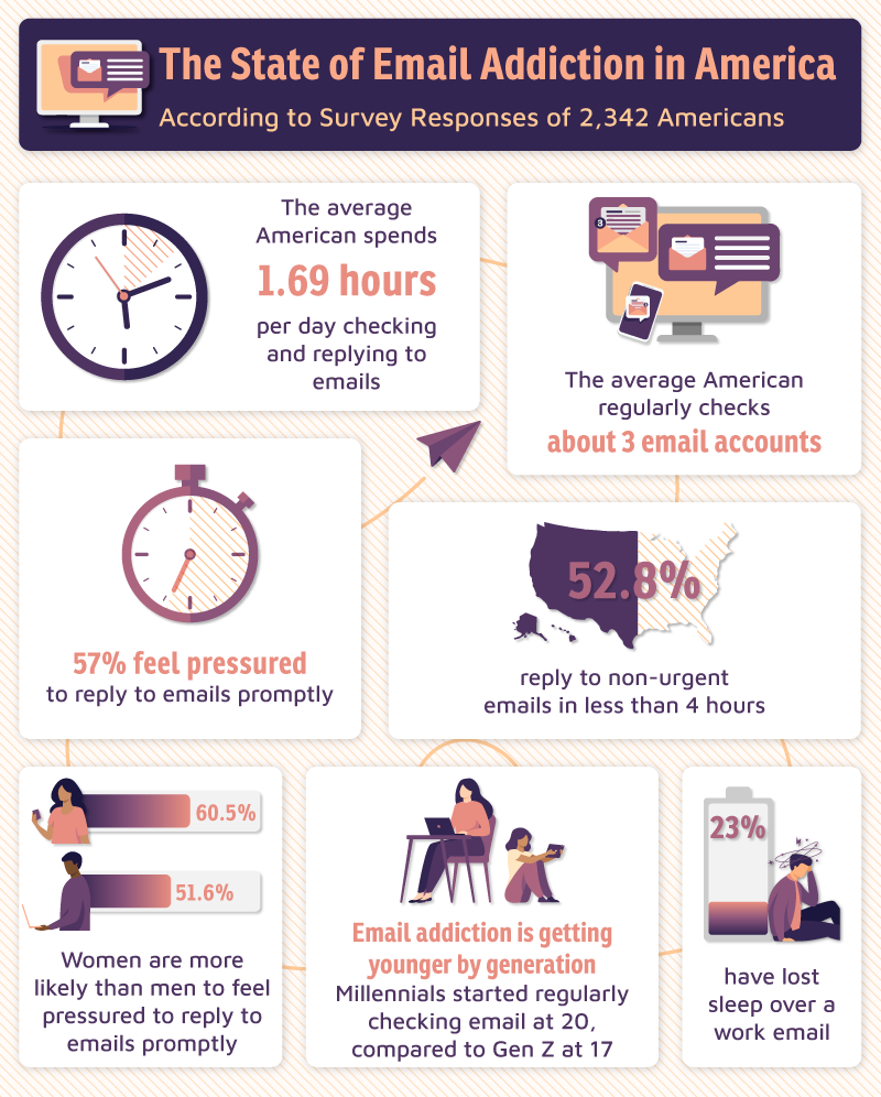 infographic detailing American's email habits