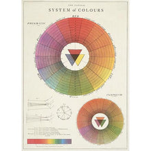 System of Colour Wheel Vintage Poster