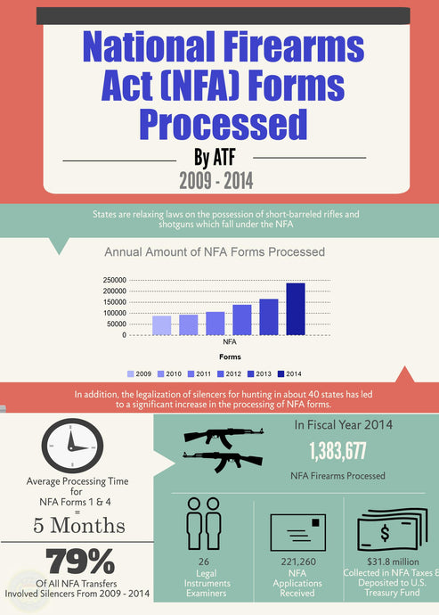 National Firearms Act (NFA) Forms Processed - 2009 - 2014 Infographic