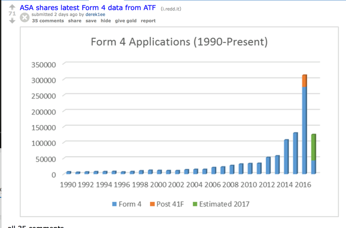 ATF Form 4 Submission Graph