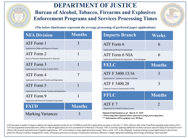 AVERAGE ATF FORM WAIT TIME PER ATF - MARCH 2020