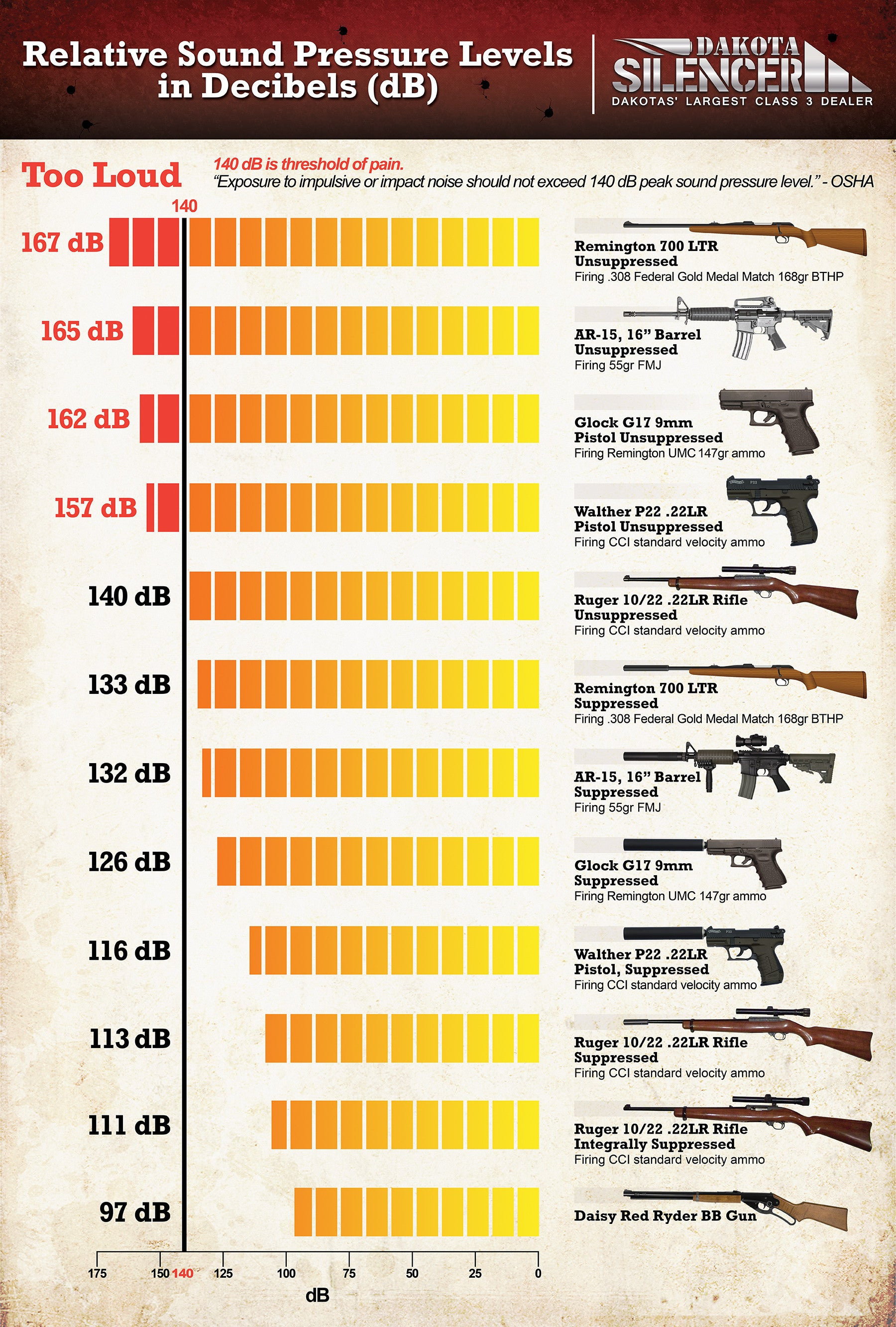 Relative Sound Pressure Levels in Decibels (dB) of Firearms