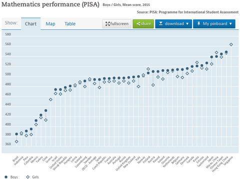 mathematics-performance-pisa