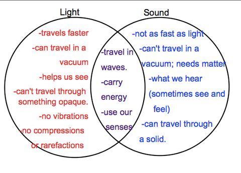 sound waves vs light waves