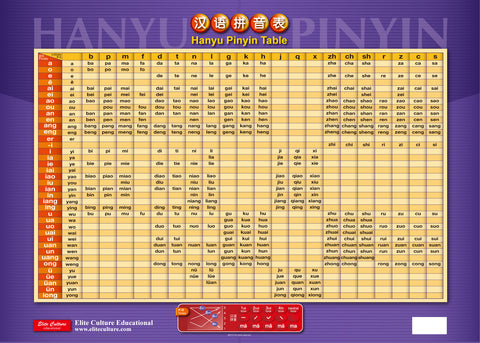 Hanyu Pinyin Table Poster (Simplified Character)
