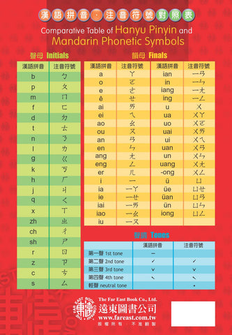 Comparative Table of Hanyu Pinyin and Mandarin Phonetic Symbols