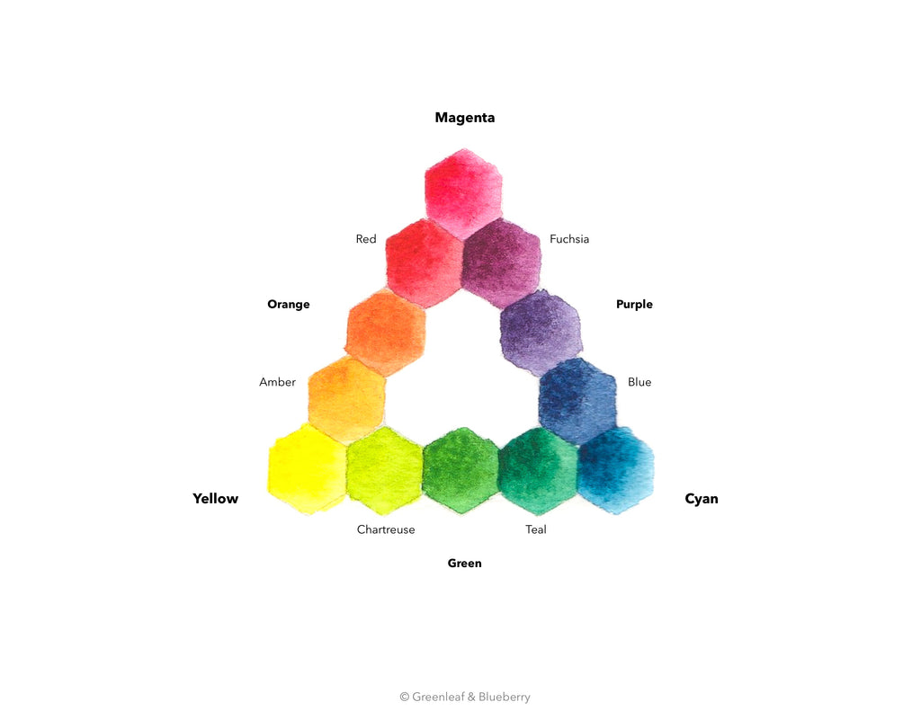 Greenleaf & Blueberry Modern Color Theory Standardized Color Pyramid Handmade Watercolor Paints