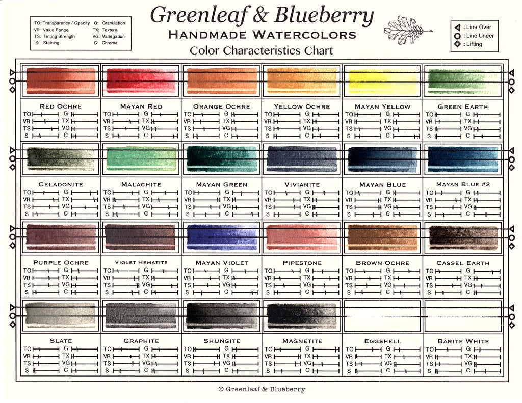 Greenleaf & Blueberry Color Characteristics Chart