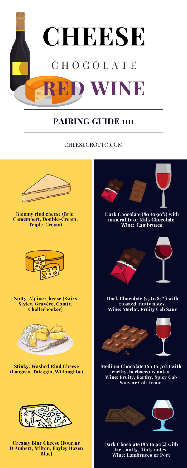 red wine cheese and chocolate pairing guide