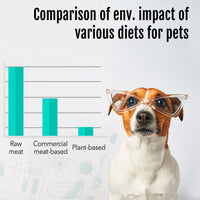Comparison of enviroment impact of various diets for pets