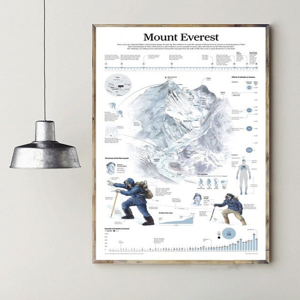 Mount Everest Info-graphic Chart Poster