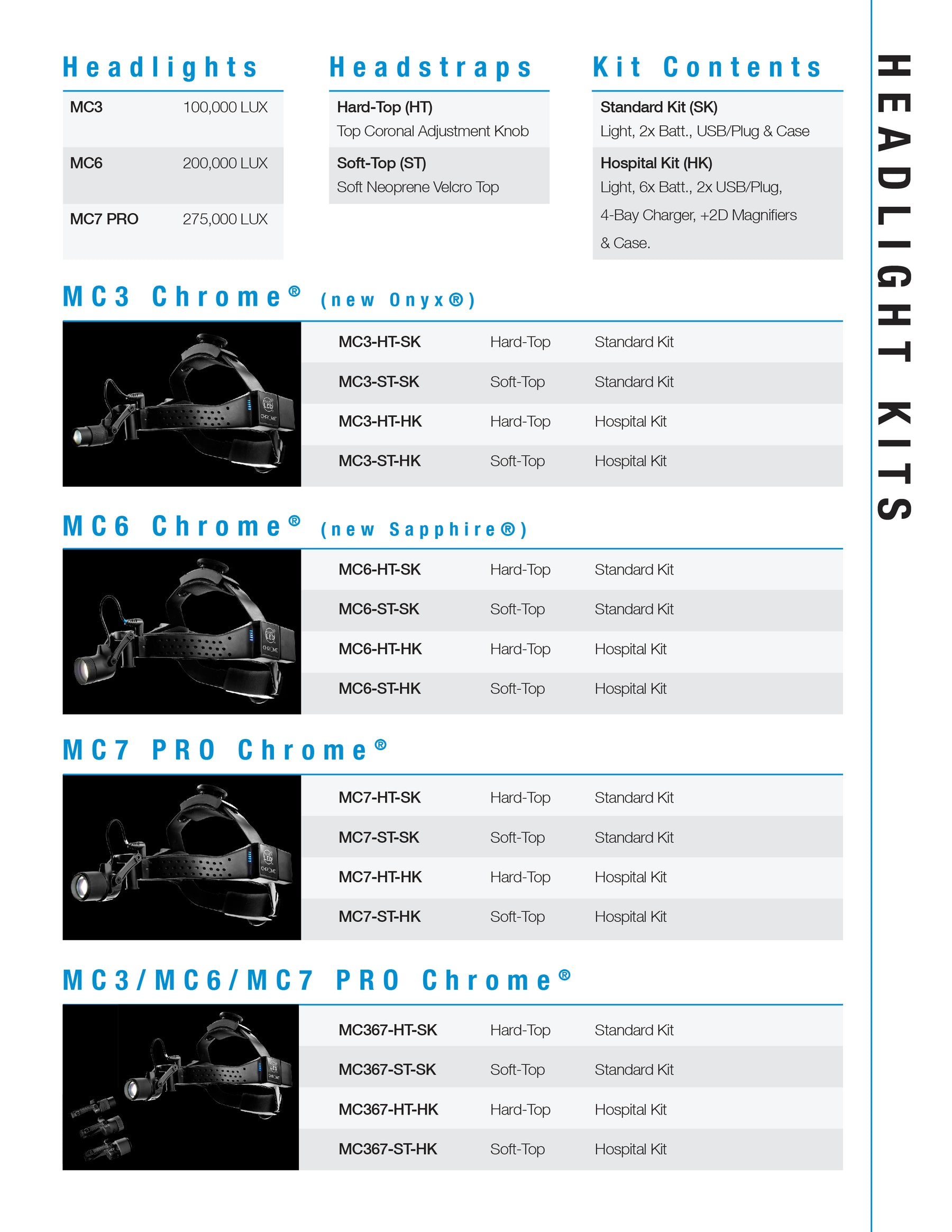 MedLED Surgical Headlights   Riverpoint Medical