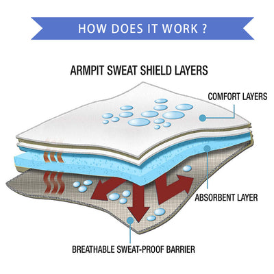 Premium Absorbent Anti-Sweat Pads - Craftted