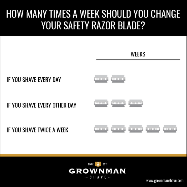 How Often Should You Change Your Safety Razor Blade?