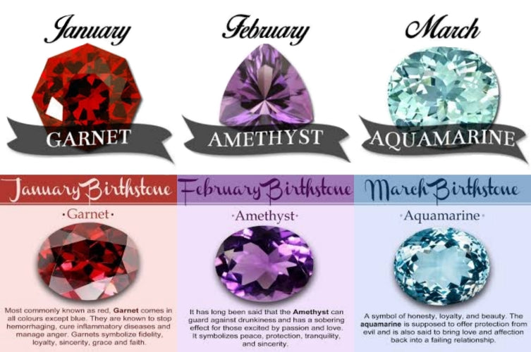Birthstone By The Month Chart