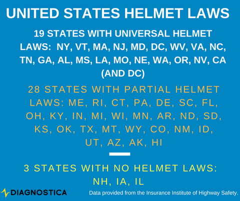 U.S. Helmet Laws Diagnostica