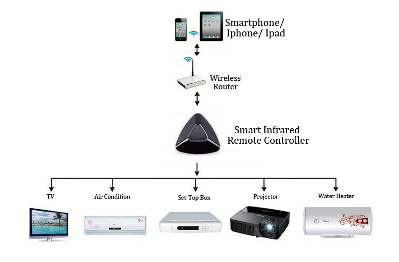 Wi-Fi To IR + RF Smart Remote Controller - Via Internet/LAN, Android + iOS Supported