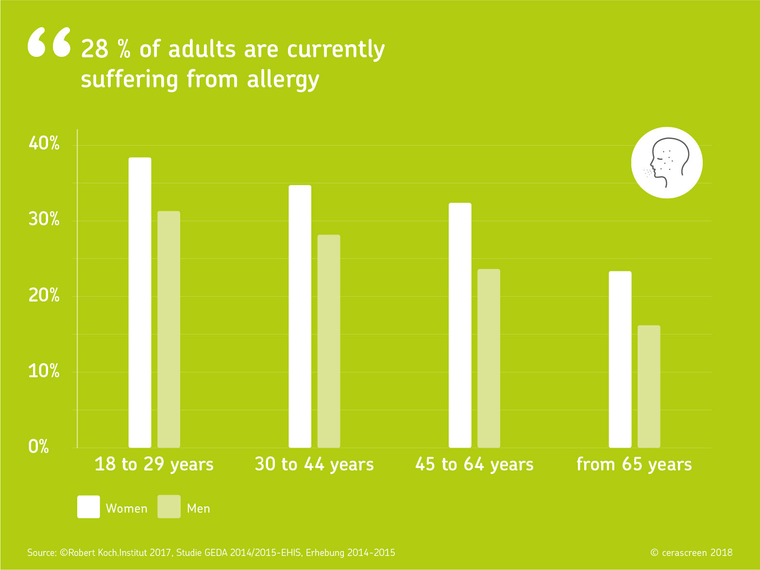 adults suffering allergy
