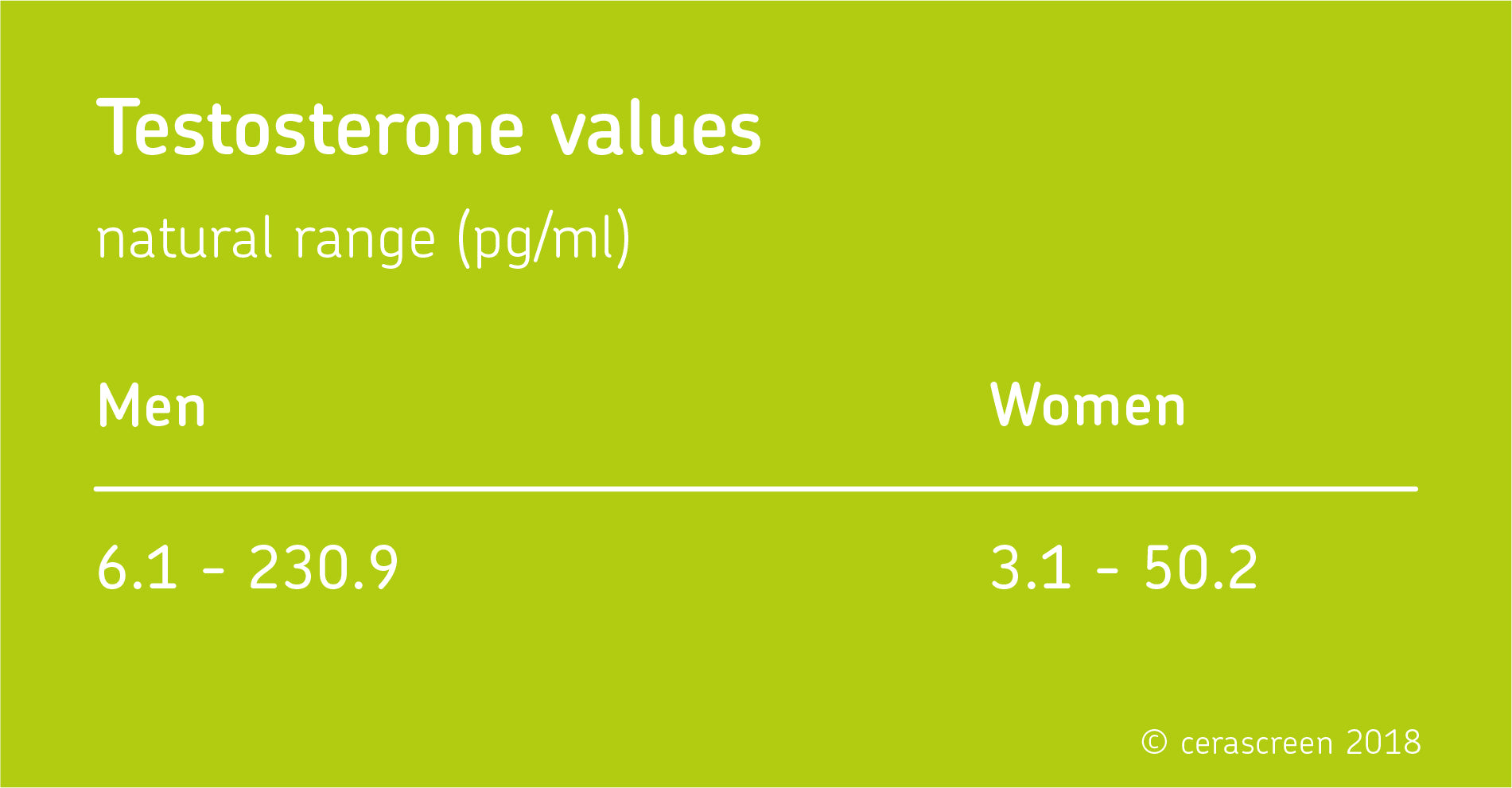 Testosterone range natural What Are