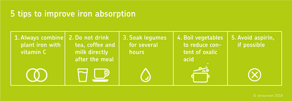 5 tips to improve iron absorption