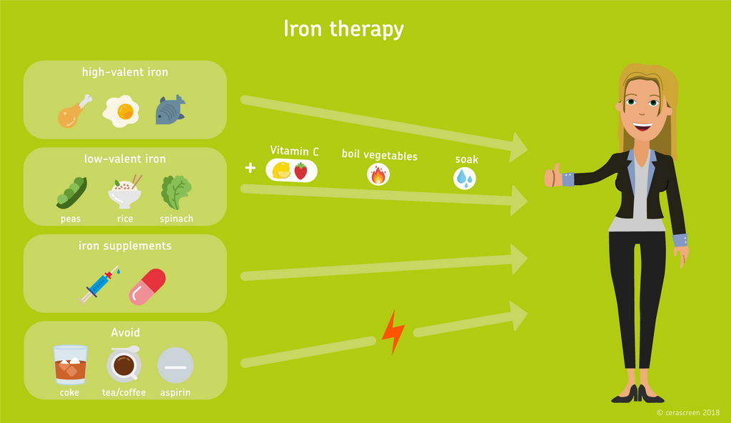 Iron therapy