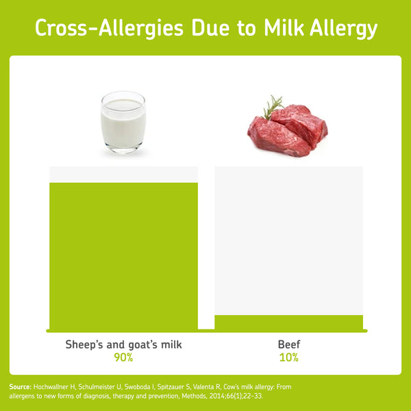 Beef allergy is related to a cow's milk allergy