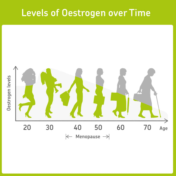 Oestrogen deficiency increases with time