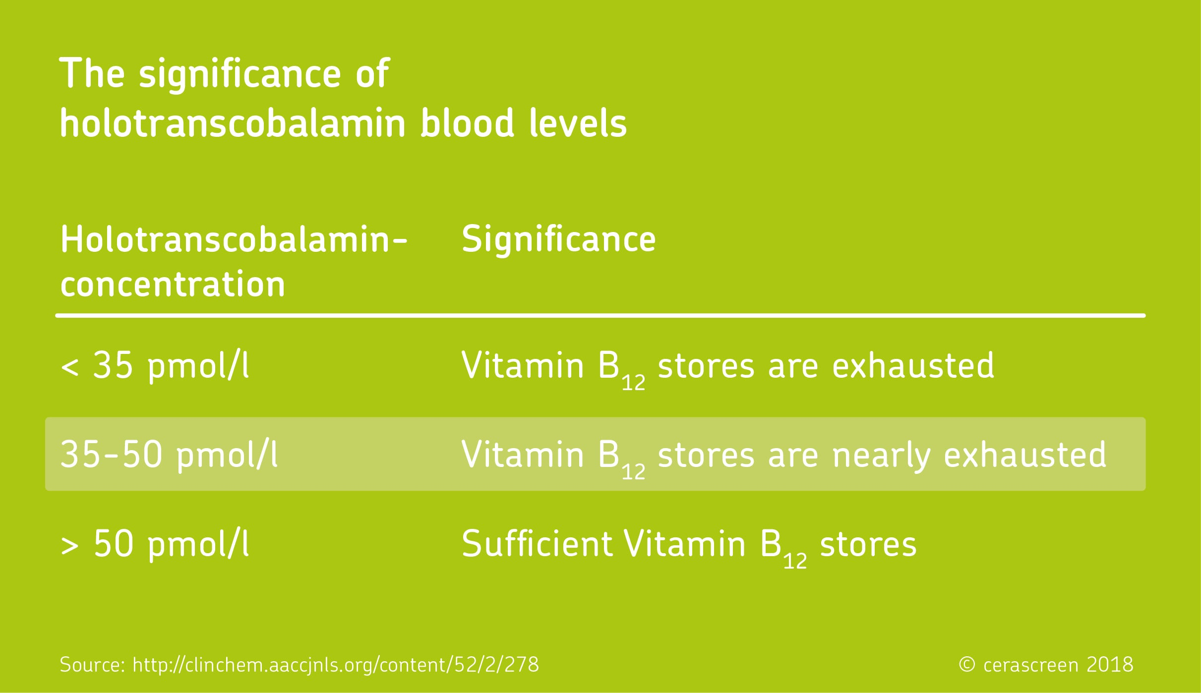 significance of holotranscobolamin blood levels