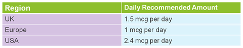 Daily Amount Vitamin B12