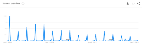 earth day search google trends