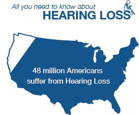 All you need to know about Hearing Loss